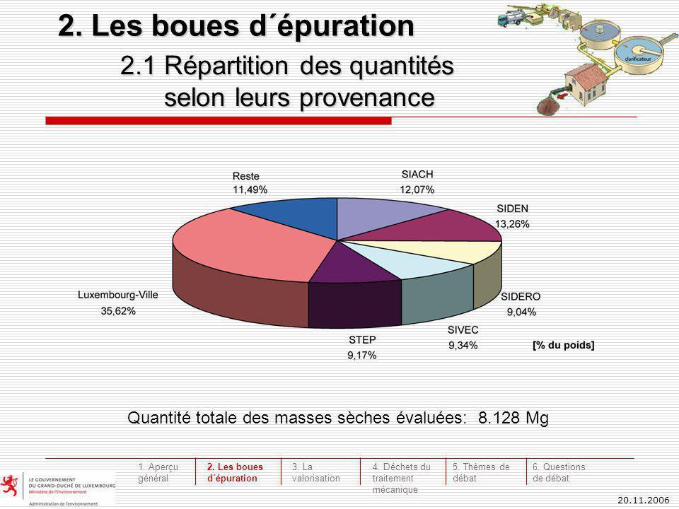 20.11.2006 2.1 Répartition des quantités selon leurs provenance 2. Les boues d´épuration Quantité totale des masses sèches évaluées: 8.128 Mg 3. La va