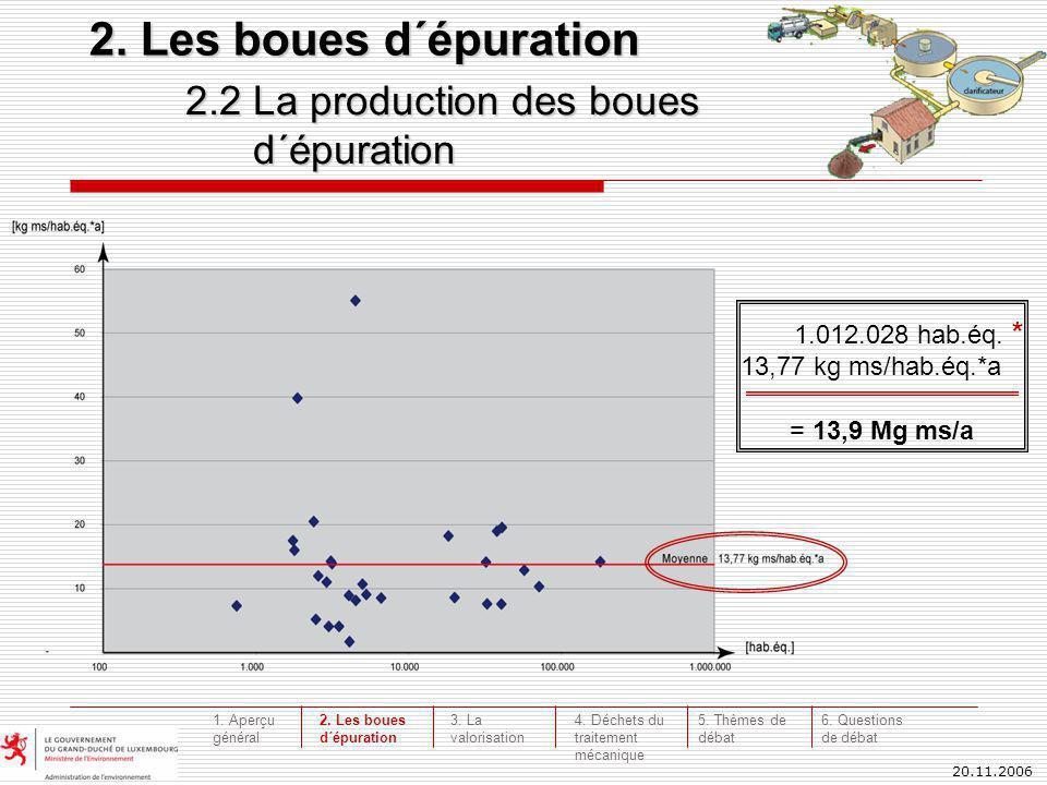 20.11.2006 2.2 La production des boues d´épuration d´épuration 2. Les boues d´épuration 1.012.028 hab.éq. * 13,77 kg ms/hab.éq.*a = 13,9 Mg ms/a 3. La