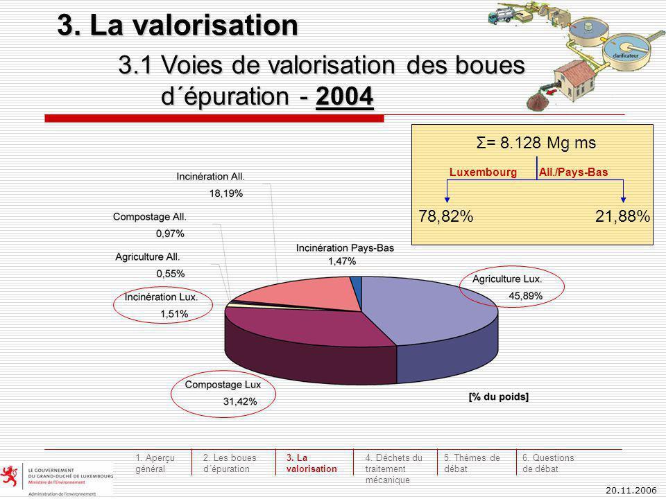 20.11.2006 3.1 Voies de valorisation des boues d´épuration - 2004 3. La valorisation Σ= 8.128 Mg ms 78,82%21,88% LuxembourgAll./Pays-Bas 3. La valoris