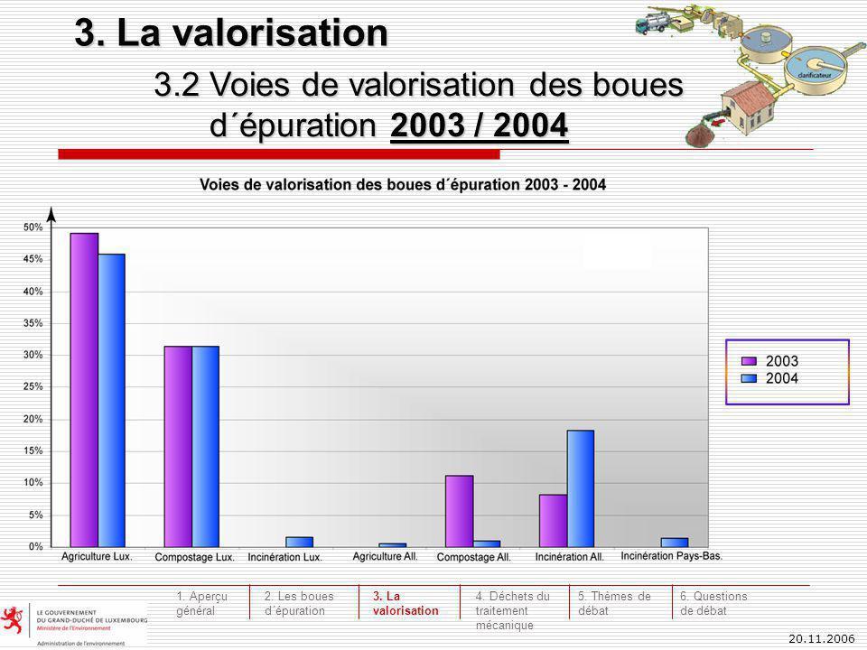 20.11.2006 3.2 Voies de valorisation des boues d´épuration 2003 / 2004 4.156.689 Mg 3.434.960 Mg 3. La valorisation 4. Déchets du traitement mécanique