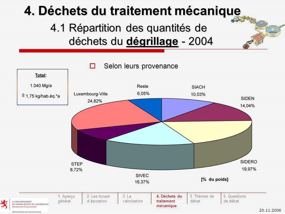20.11.2006 4.1 Répartition des quantités de déchets du dégrillage - 2004 déchets du dégrillage - 2004 4. Déchets du traitement mécanique Selon leurs p