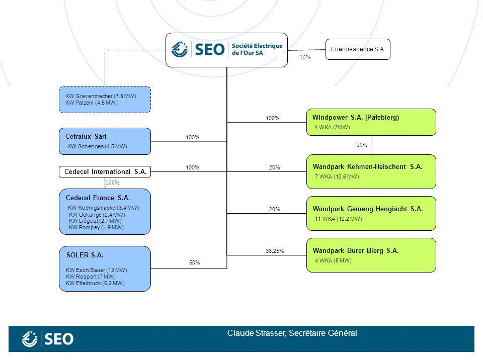 KW Grevenmacher (7.8 MW) KW Palzem (4.5 MW) Cefralux Sàrl KW Schengen (4.5 MW) Cedecel International S.A. Cedecel France S.A. KW Koenigsmacker(3.4 MW)