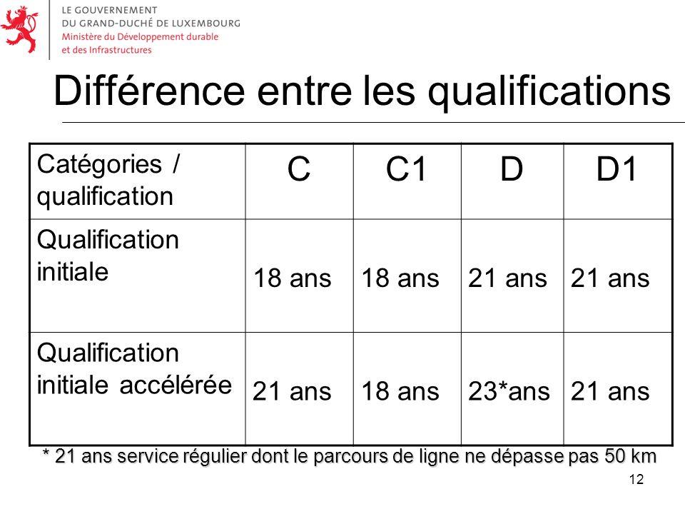 12 Différence entre les qualifications Catégories / qualification CC1DD1 Qualification initiale 18 ans 21 ans Qualification initiale accélérée 21 ans1