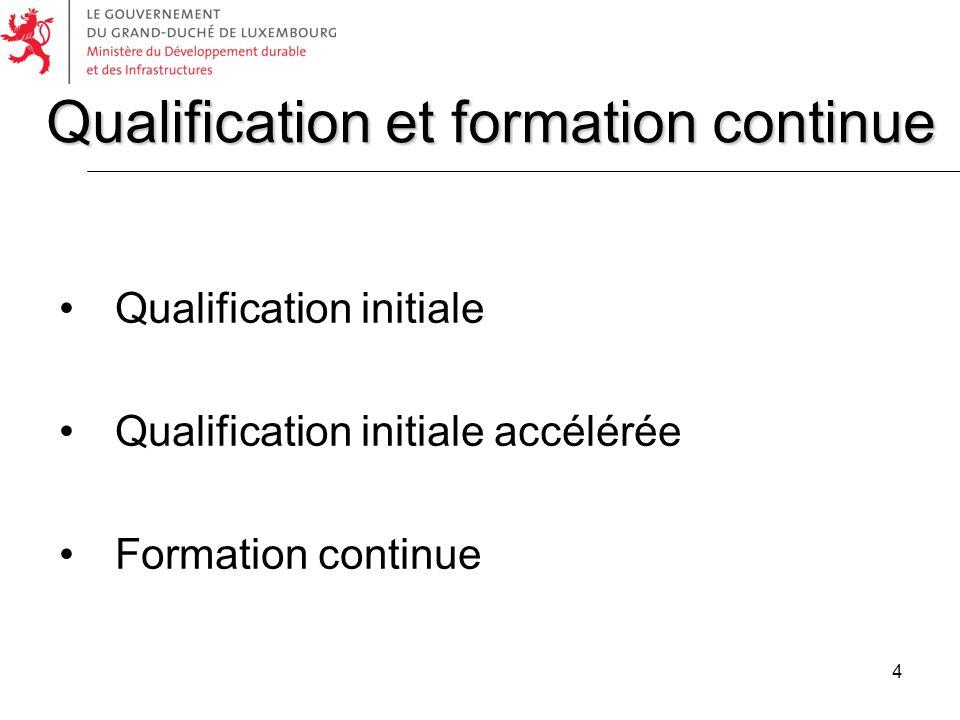 15 Démarrage des cours de formation Qualfication initiale pour la catégorie D à partir doctobre 2009 Qualfication initiale pour la catégorie C à partir de janvier 2010 Formation continue pour les catégories C et D à partir de janvier 2012