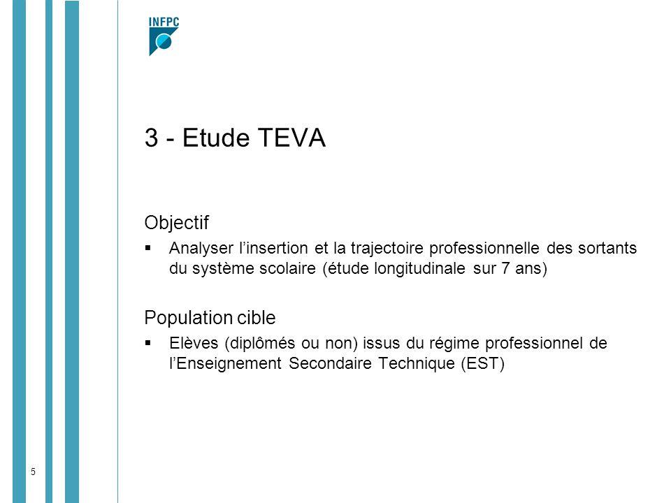 5 3 - Etude TEVA Objectif Analyser linsertion et la trajectoire professionnelle des sortants du système scolaire (étude longitudinale sur 7 ans) Popul