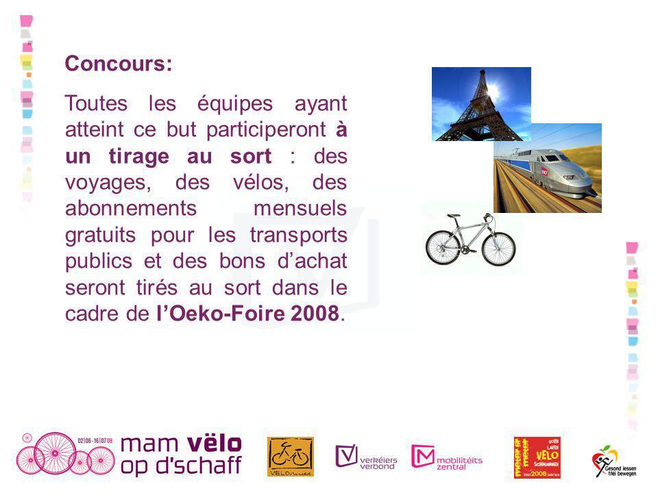 Concours: Toutes les équipes ayant atteint ce but participeront à un tirage au sort : des voyages, des vélos, des abonnements mensuels gratuits pour les transports publics et des bons dachat seront tirés au sort dans le cadre de lOeko-Foire 2008.