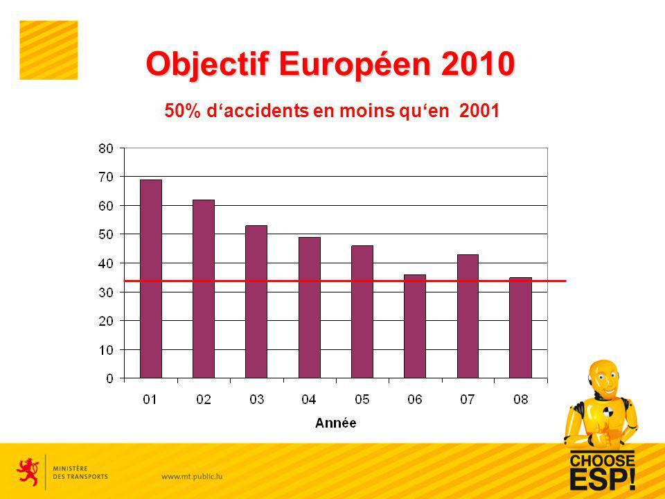 Objectif Européen 2010 50% daccidents en moins quen 2001