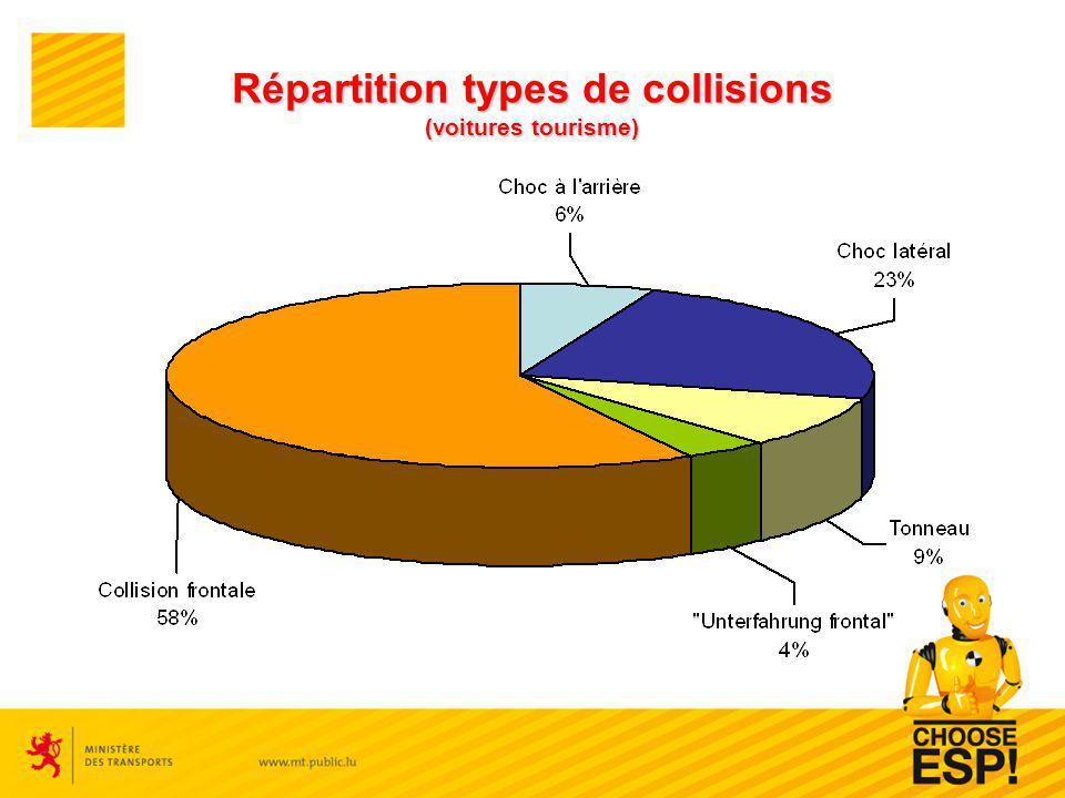Répartition types de collisions (voitures tourisme)