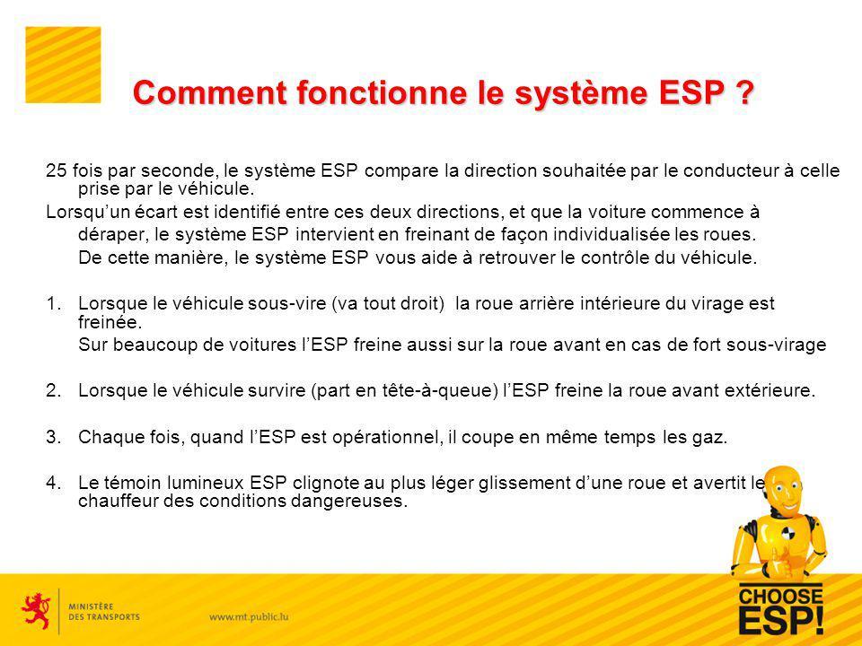 Comment fonctionne le système ESP ? 25 fois par seconde, le système ESP compare la direction souhaitée par le conducteur à celle prise par le véhicule