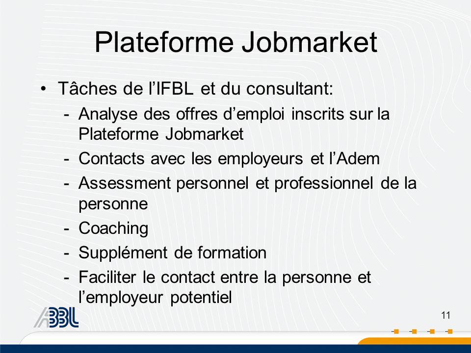 11 Plateforme Jobmarket Tâches de lIFBL et du consultant: -Analyse des offres demploi inscrits sur la Plateforme Jobmarket -Contacts avec les employeurs et lAdem -Assessment personnel et professionnel de la personne -Coaching -Supplément de formation -Faciliter le contact entre la personne et lemployeur potentiel