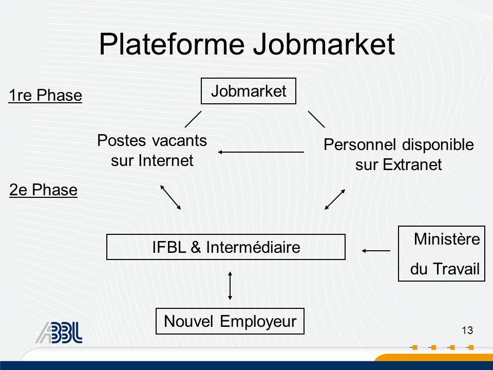 13 Jobmarket Personnel disponible sur Extranet Postes vacants sur Internet IFBL & Intermédiaire Ministère du Travail Nouvel Employeur 1re Phase 2e Phase Plateforme Jobmarket