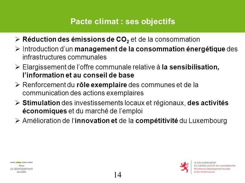 14 Pacte climat : ses objectifs Réduction des émissions de CO 2 et de la consommation Introduction dun management de la consommation énergétique des i