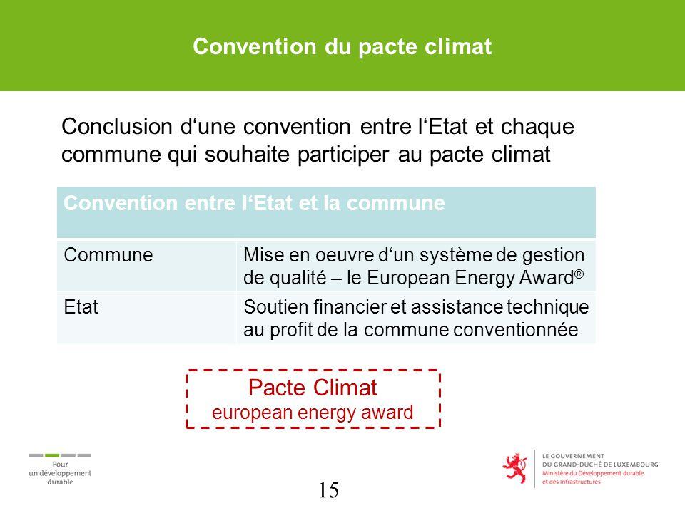 15 Convention du pacte climat Conclusion dune convention entre lEtat et chaque commune qui souhaite participer au pacte climat Convention entre lEtat