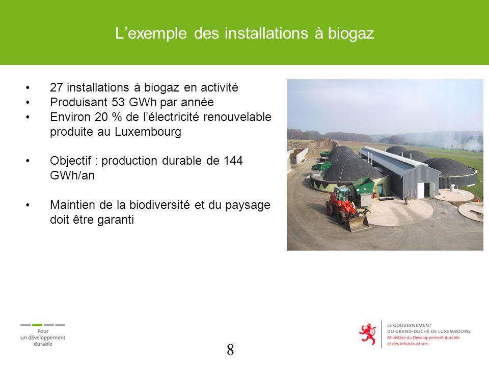 8 27 installations à biogaz en activité Produisant 53 GWh par année Environ 20 % de lélectricité renouvelable produite au Luxembourg Objectif : production durable de 144 GWh/an Maintien de la biodiversité et du paysage doit être garanti Lexemple des installations à biogaz