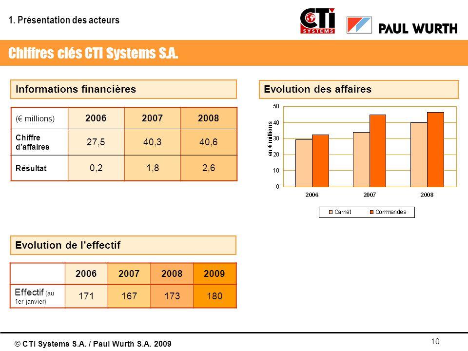 © CTI Systems S.A. / Paul Wurth S.A. 2009 10 Informations financières Evolution de leffectif Evolution des affaires ( millions) 200620072008 Chiffre d