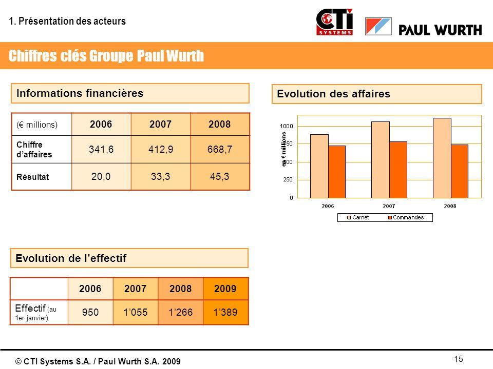 © CTI Systems S.A. / Paul Wurth S.A. 2009 15 Informations financières Evolution de leffectif Evolution des affaires ( millions) 200620072008 Chiffre d