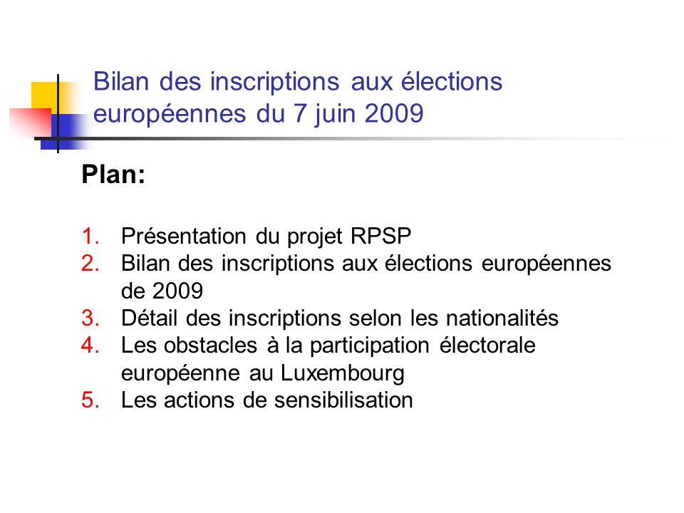 Plan: 1.Présentation du projet RPSP 2.Bilan des inscriptions aux élections européennes de 2009 3.Détail des inscriptions selon les nationalités 4.Les obstacles à la participation électorale européenne au Luxembourg 5.Les actions de sensibilisation Bilan des inscriptions aux élections européennes du 7 juin 2009