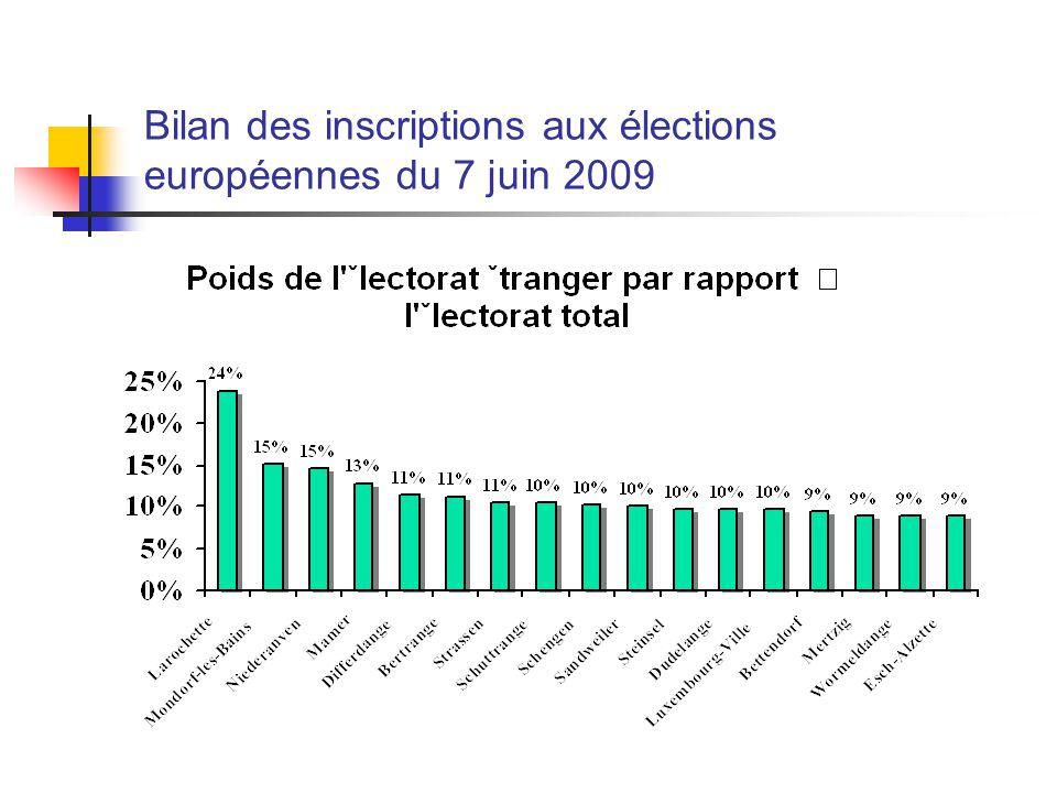 Les obstacles à la participation électorale européenne au Luxembourg LEurope semble lointaine aux résidents étrangers, et les enjeux européens paraissent plus éloignés que les enjeux nationaux et locaux.