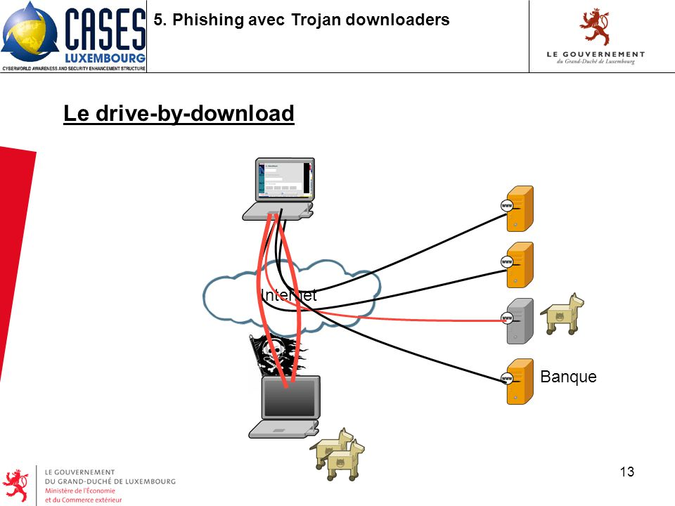 13 5. Phishing avec Trojan downloaders Le drive-by-download Internet Banque