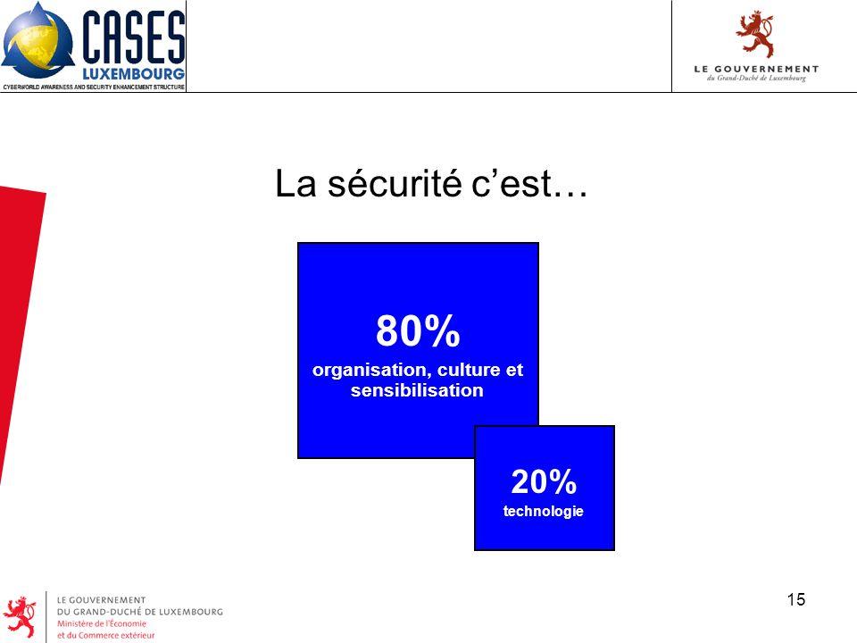 15 La sécurité cest… 80% organisation, culture et sensibilisation 20% technologie