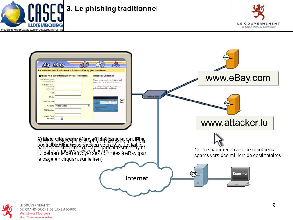 9 4) Data entered by Mary will not be send to eBay but to the attacker website 2) Un de ces e-mails a été reçu par Mary.