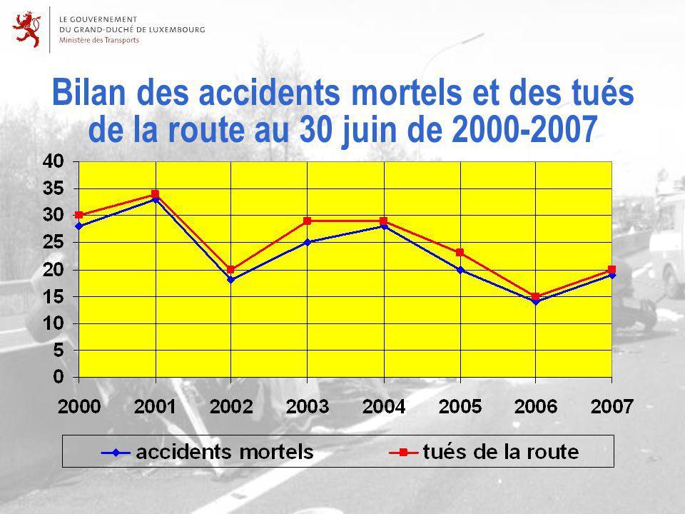 Bilan des accidents mortels et des tués de la route au 30 juin de 2000-2007