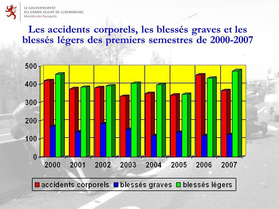 Les accidents corporels, les blessés graves et les blessés légers des premiers semestres de 2000-2007