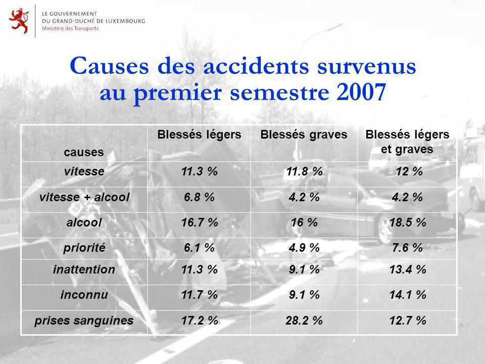 Causes des accidents survenus au premier semestre 2007 causes Blessés légersBlessés gravesBlessés légers et graves vitesse11.3 %11.8 % 12 % vitesse + alcool6.8 %4.2 % alcool16.7 %16 %18.5 % priorité6.1 %4.9 %7.6 % inattention11.3 %9.1 %13.4 % inconnu11.7 %9.1 %14.1 % prises sanguines17.2 %28.2 %12.7 %