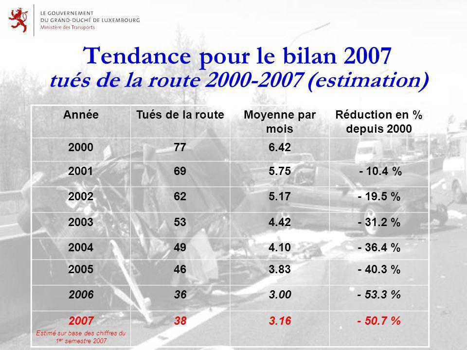 Tendance pour le bilan 2007 tués de la route 2000-2007 (estimation) AnnéeTués de la routeMoyenne par mois Réduction en % depuis 2000 2000776.42 2001695.75 - 10.4 % 2002625.17- 19.5 % 2003534.42- 31.2 % 2004494.10- 36.4 % 2005463.83- 40.3 % 2006363.00- 53.3 % 2007 Estimé sur base des chiffres du 1 er semestre 2007 383.16- 50.7 %