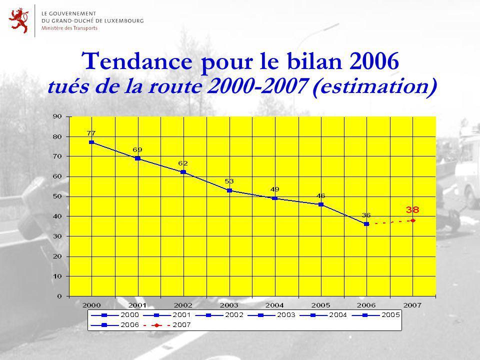 Tendance pour le bilan 2006 tués de la route 2000-2007 (estimation)