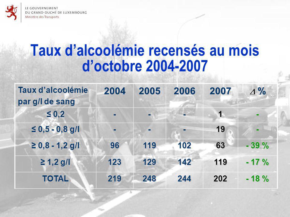 Taux dalcoolémie recensés au mois doctobre 2004-2007 Taux dalcoolémie par g/l de sang 2004200520062007 %Δ % %Δ % 0,2 0,2---1- 0,5 - 0,8 g/l 0,5 - 0,8 g/l---19- 0,8 - 1,2 g/l 0,8 - 1,2 g/l9611910263 - 39 % 1,2 g/l 1,2 g/l123129142119 - 17 % TOTAL219248244202 - 18 %