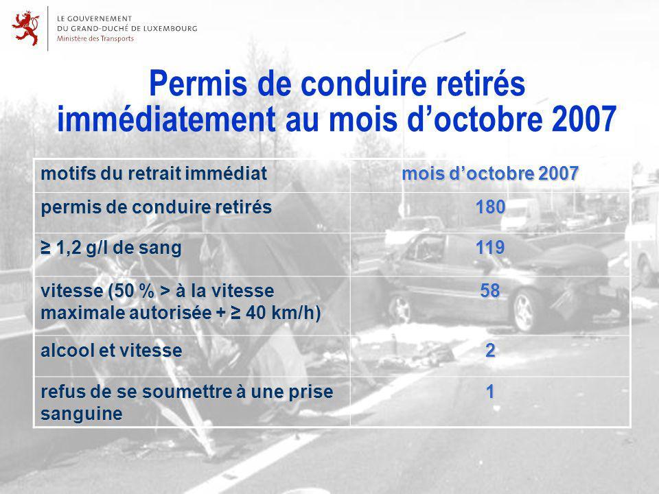 Permis de conduire retirés immédiatement au mois doctobre 2007 motifs du retrait immédiat mois doctobre 2007 permis de conduire retirés 180 1,2 g/l de sang 1,2 g/l de sang119 vitesse (50 % > à la vitesse maximale autorisée + 40 km/h) 58 alcool et vitesse 2 refus de se soumettre à une prise sanguine 1