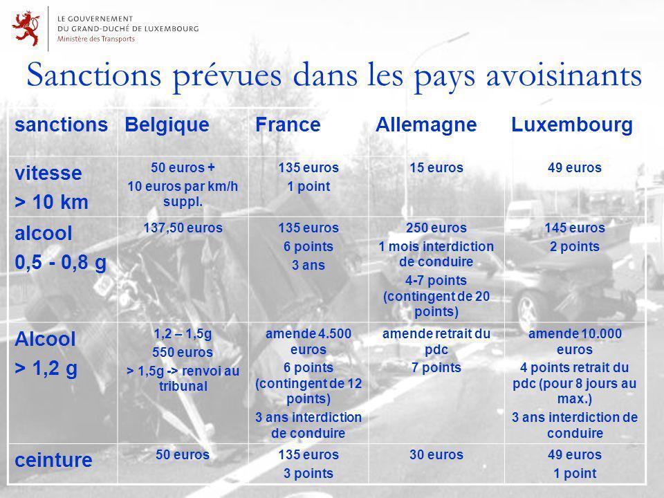 Sanctions prévues dans les pays avoisinants sanctionsBelgiqueFranceAllemagneLuxembourg vitesse > 10 km 50 euros + 10 euros par km/h suppl.