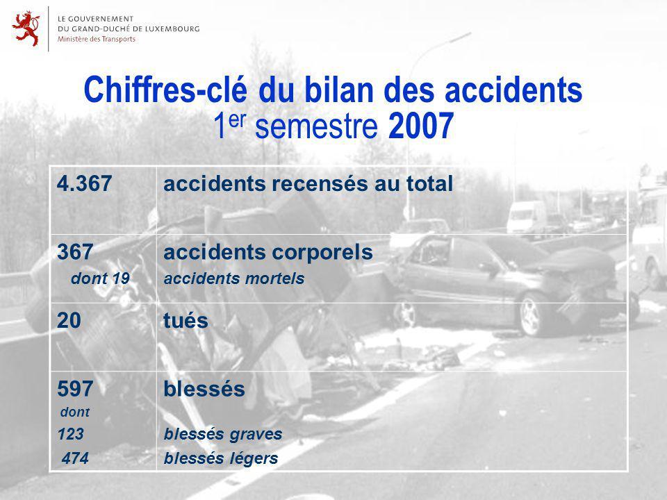 Accidents et victimes en 2006 et en 2007 (au 30 juin)20062007% Accidents au total 3.9374.367+11% Accidents corporels 452367 - 19% Accidents mortels 1419 + 35% Tués1520 + 33% Blessés légers 433474 + 9,5% Blessés graves 118123 + 4,2%