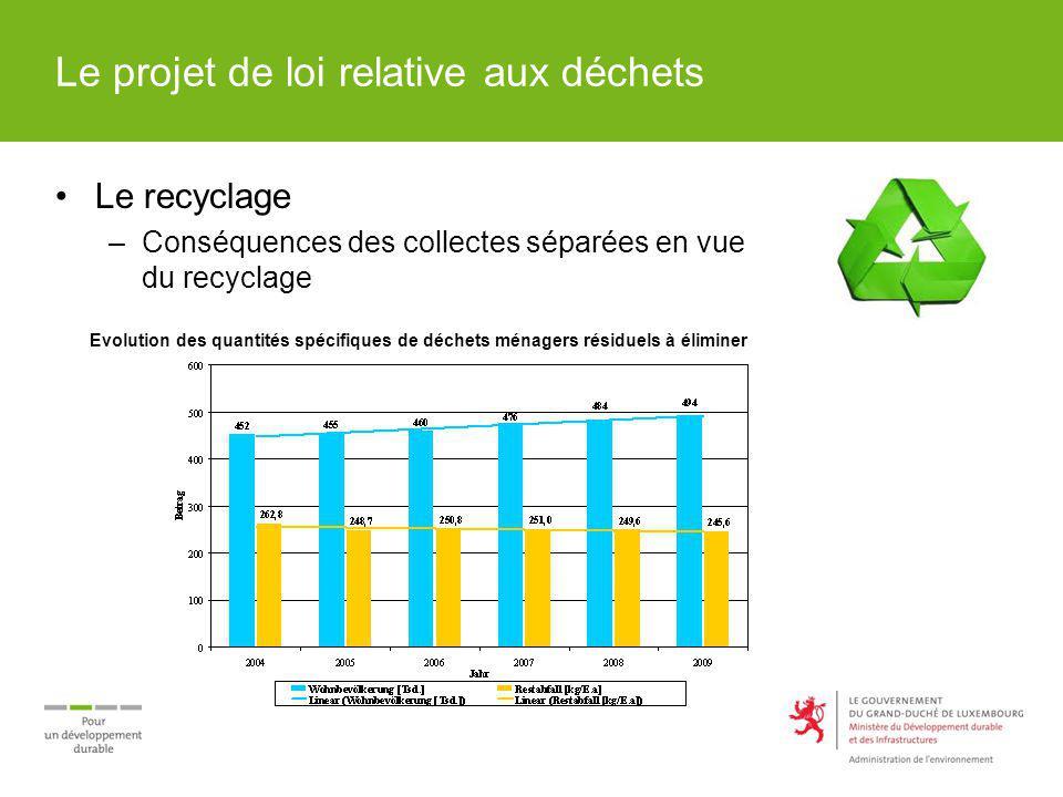 Le projet de loi relative aux déchets Le recyclage –Conséquences des collectes séparées en vue du recyclage Evolution des quantités spécifiques de déc