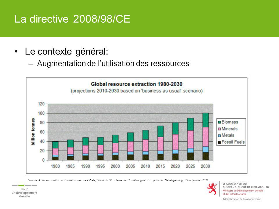 La directive 2008/98/CE Le contexte général: –Augmentation de lutilisation des ressources Source: A. Versmann Commission européenne - Ziele, Stand und