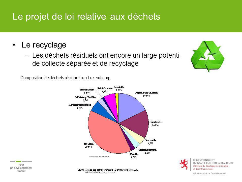Le projet de loi relative aux déchets Le recyclage –Les déchets résiduels ont encore un large potentiel de collecte séparée et de recyclage Compositio