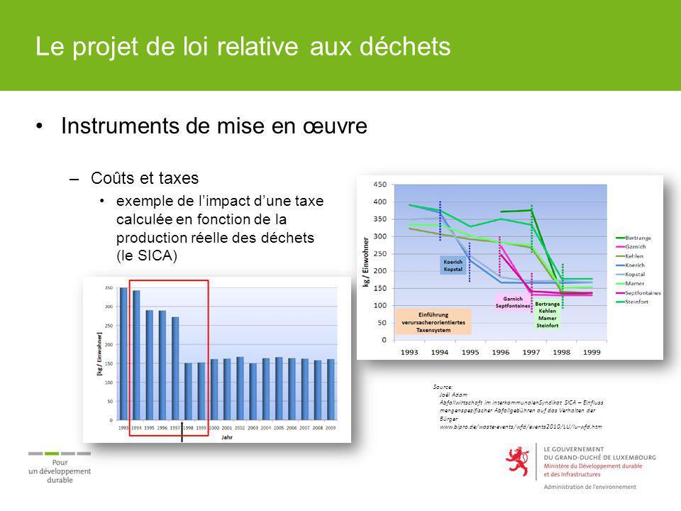 Le projet de loi relative aux déchets Instruments de mise en œuvre –Coûts et taxes exemple de limpact dune taxe calculée en fonction de la production