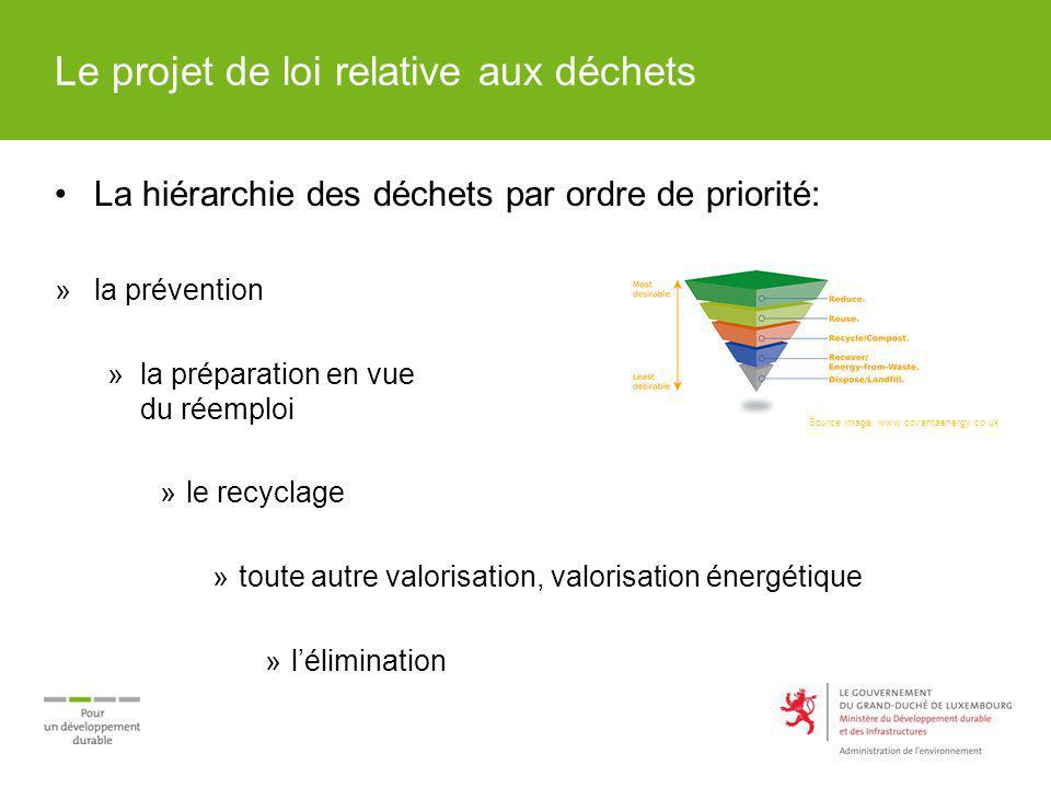 Le projet de loi relative aux déchets La hiérarchie des déchets par ordre de priorité: »la prévention »la préparation en vue du réemploi »le recyclage
