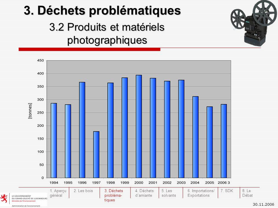 30.11.2006 3.2 Produits et matériels photographiques photographiques 3. Déchets problématiques 3. Déchets probléma- tiques 4. Déchets d´amiante 5. Les