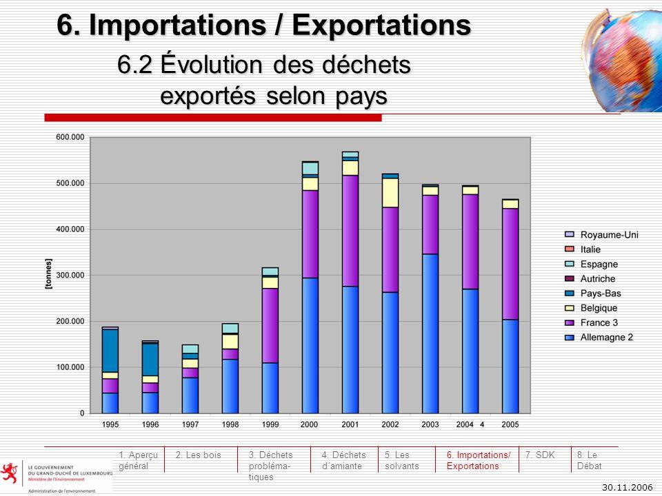 30.11.2006 6.2 Évolution des déchets exportés selon pays 6. Importations / Exportations 3. Déchets probléma- tiques 4. Déchets d´amiante 5. Les solvan