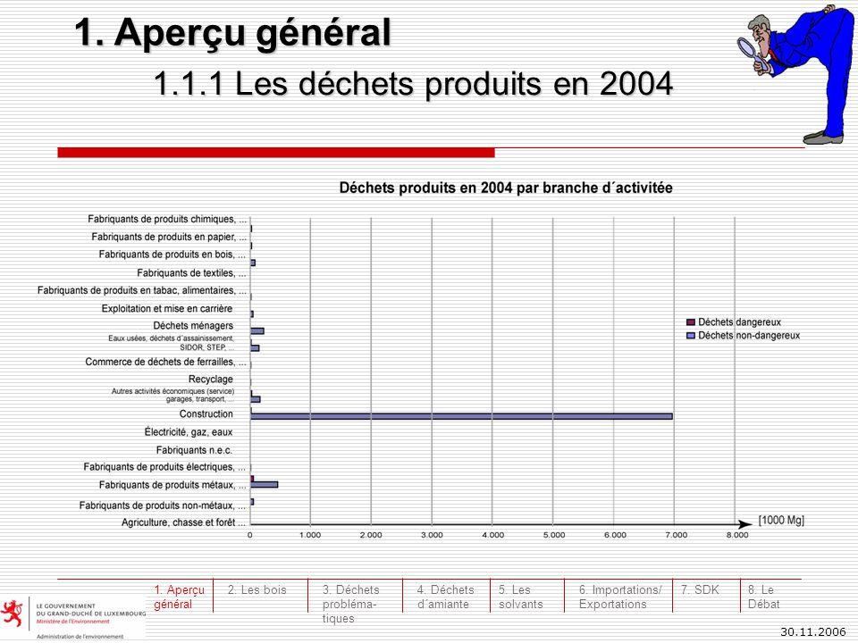 30.11.2006 6.1 Évolution des déchets exportés/importés 6.