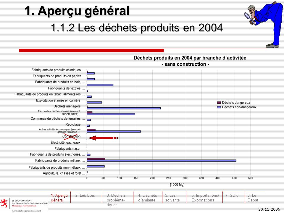 30.11.2006 1.1.2 Les déchets produits en 2004 1. Aperçu général 3. Déchets probléma- tiques 4. Déchets d´amiante 5. Les solvants 6. Importations/ Expo