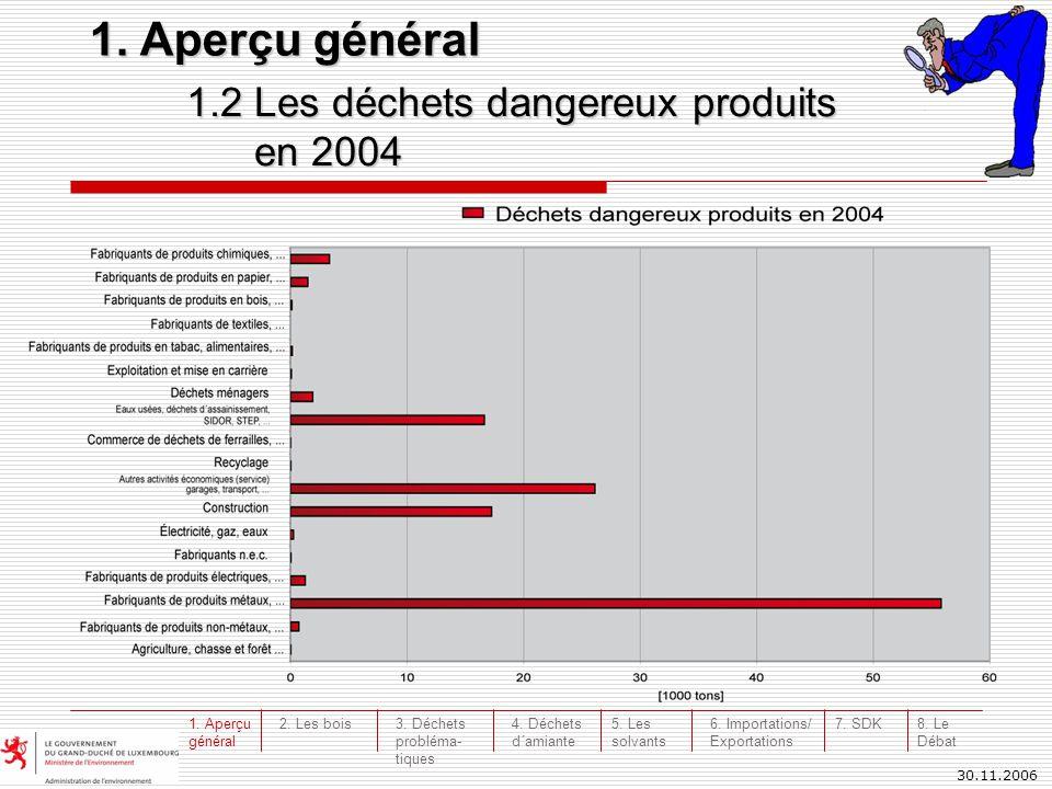 30.11.2006 1.2 Les déchets dangereux produits en 2004 en 2004 1. Aperçu général 3. Déchets probléma- tiques 4. Déchets d´amiante 5. Les solvants 6. Im