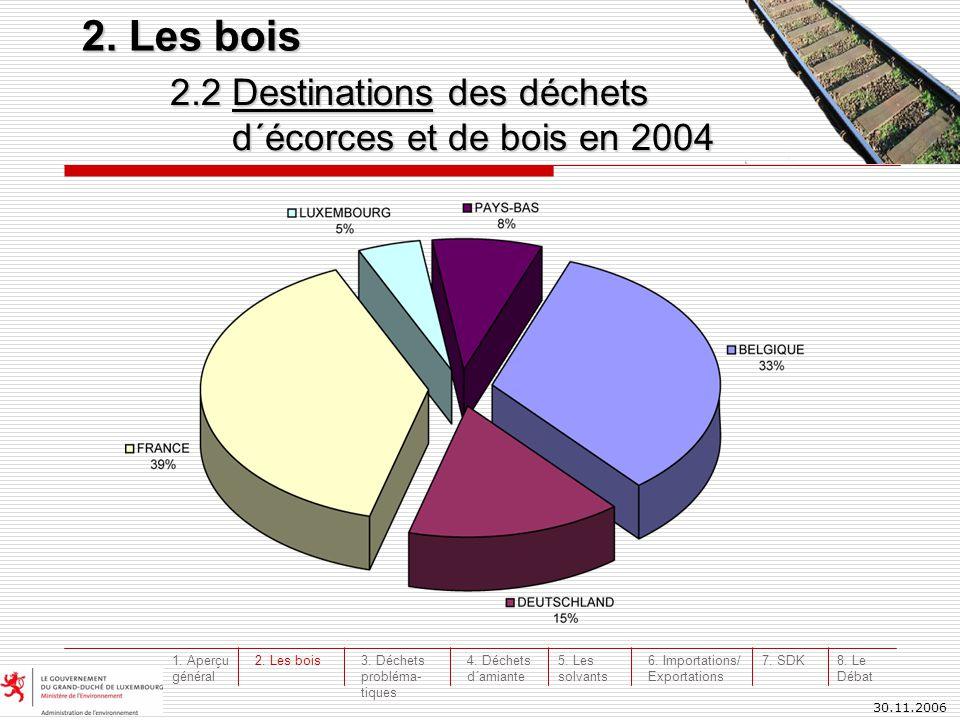 30.11.2006 2.2 Destinations des déchets d´écorces et de bois en 2004 d´écorces et de bois en 2004 2. Les bois 3. Déchets probléma- tiques 4. Déchets d