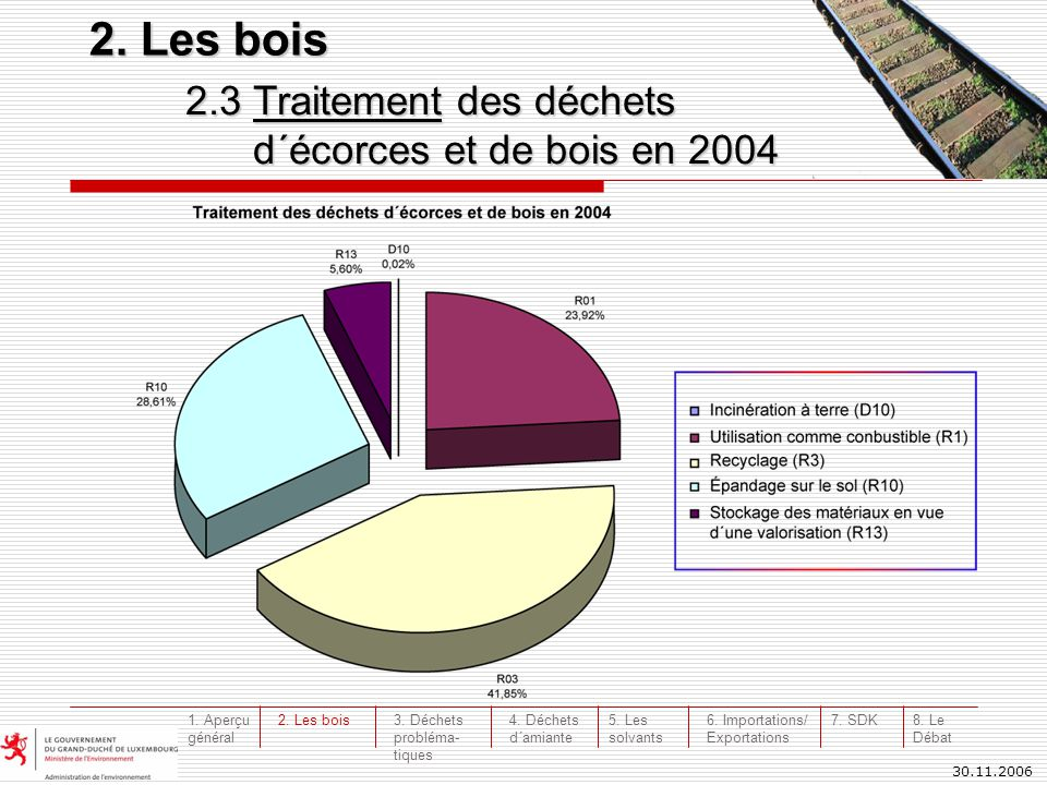 30.11.2006 2.3 Traitement des déchets d´écorces et de bois en 2004 d´écorces et de bois en 2004 2. Les bois 3. Déchets probléma- tiques 4. Déchets d´a