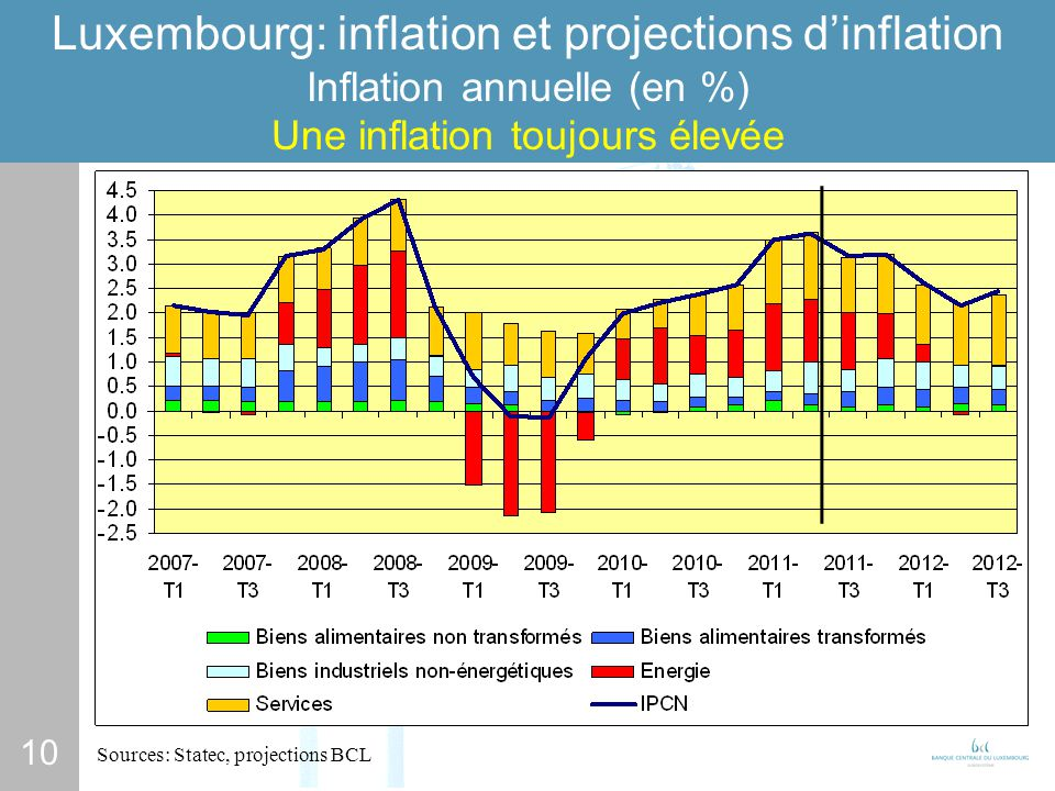 10 Luxembourg: inflation et projections dinflation Inflation annuelle (en %) Une inflation toujours élevée Sources: Statec, projections BCL