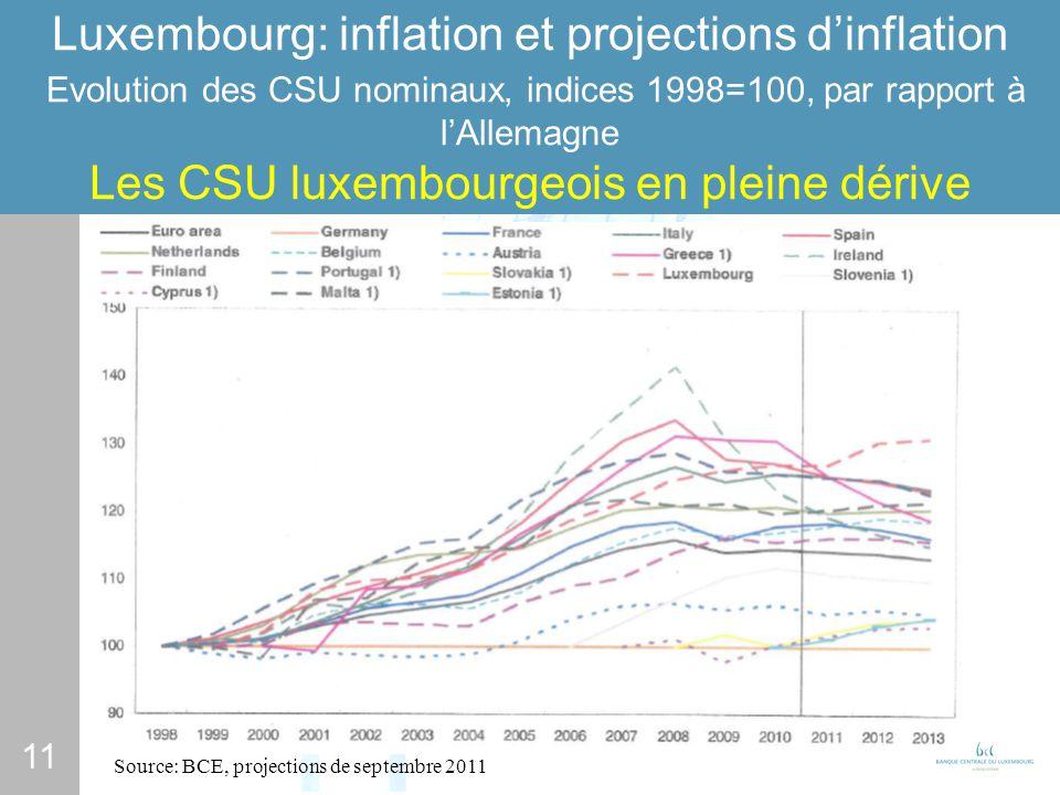11 Luxembourg: inflation et projections dinflation Evolution des CSU nominaux, indices 1998=100, par rapport à lAllemagne Les CSU luxembourgeois en pleine dérive Source: BCE, projections de septembre 2011