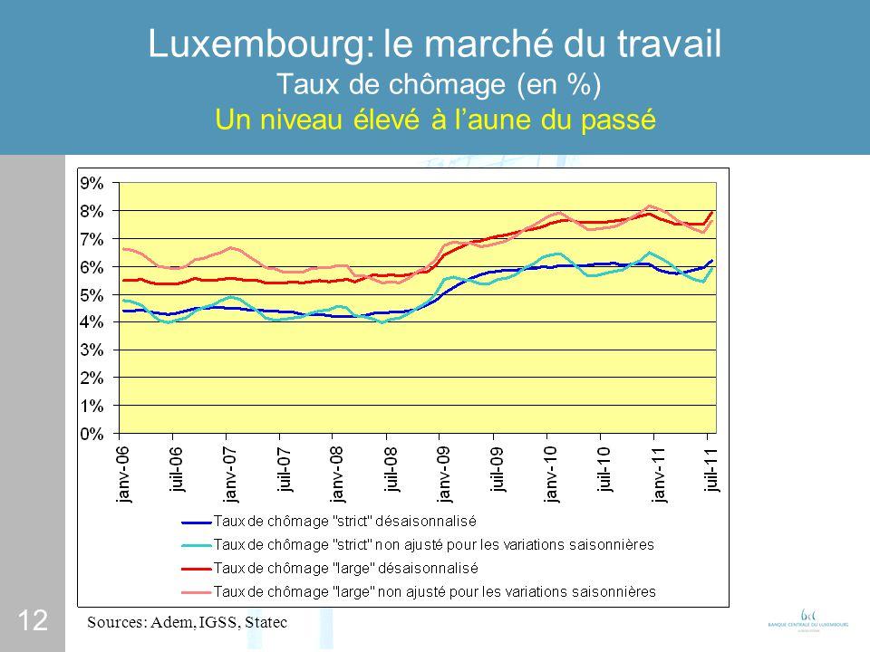 12 Luxembourg: le marché du travail Taux de chômage (en %) Un niveau élevé à laune du passé Sources: Adem, IGSS, Statec