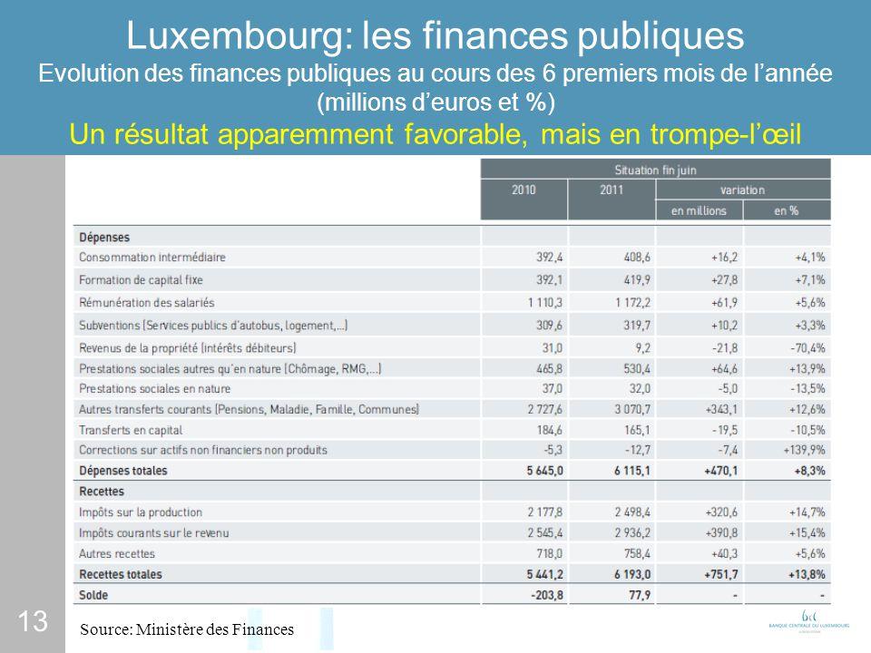13 Luxembourg: les finances publiques Luxembourg: les finances publiques Evolution des finances publiques au cours des 6 premiers mois de lannée (millions deuros et %) Un résultat apparemment favorable, mais en trompe-lœil Source: Ministère des Finances